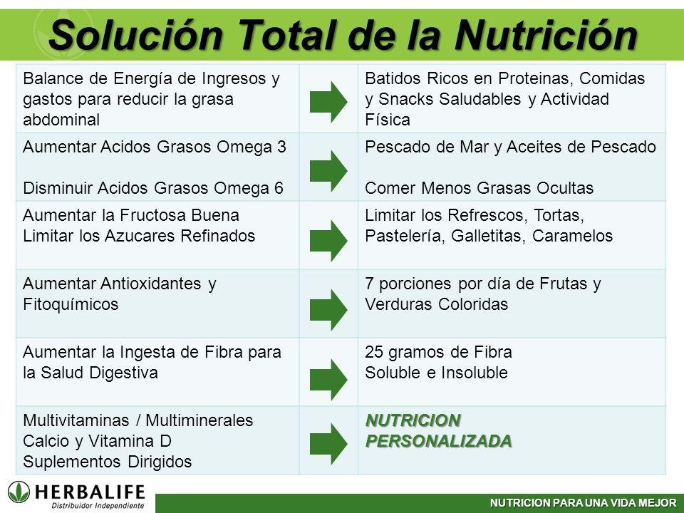 Solución Total de la Nutrición