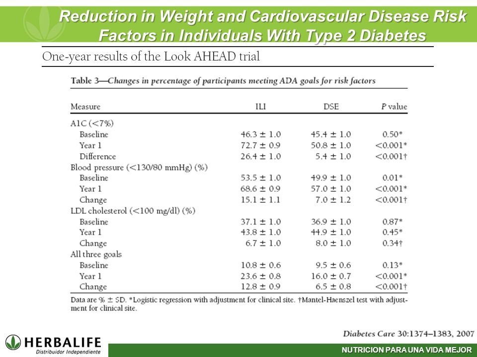 Reduction in Weight and Cardiovascular Disease Risk