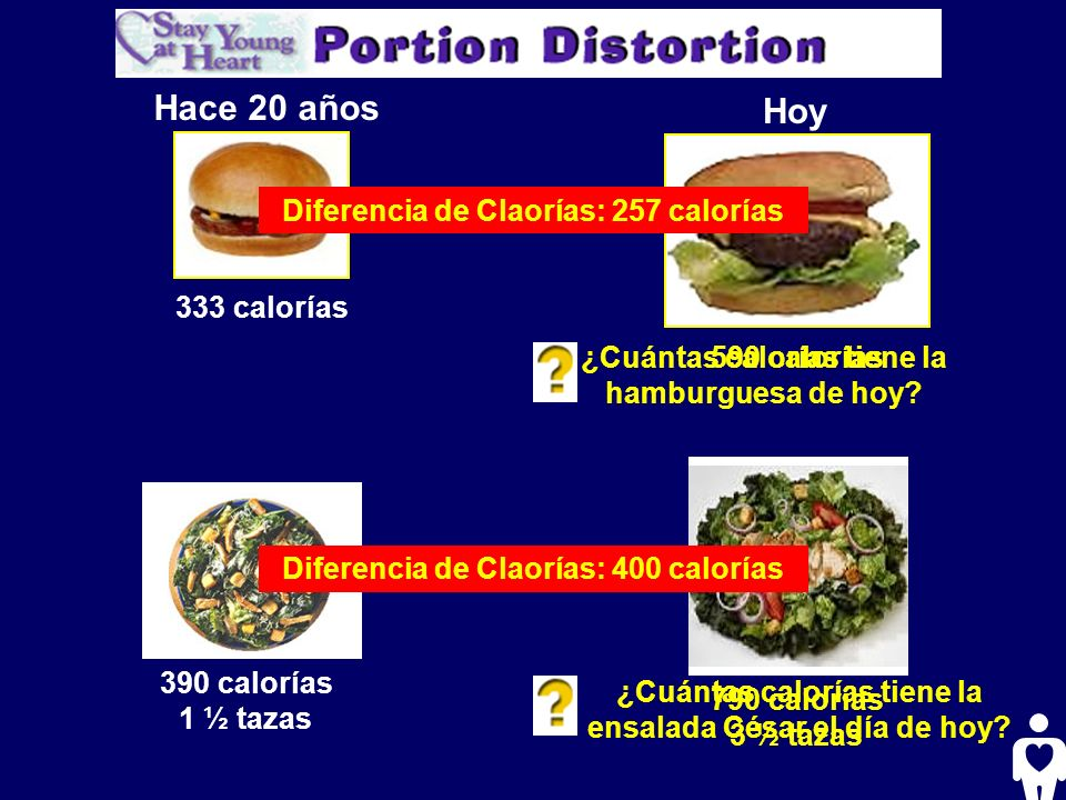 Hace 20 años Hoy Diferencia de Claorías: 257 calorías 333 calorías