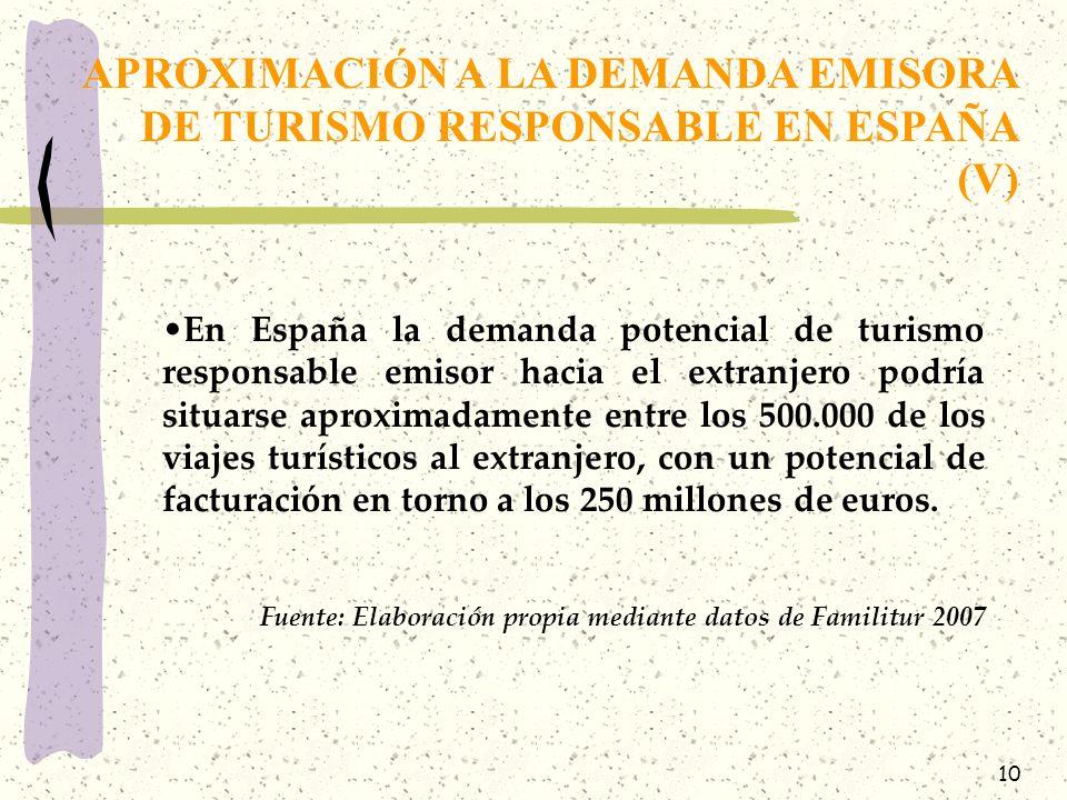 APROXIMACIÓN A LA DEMANDA EMISORA DE TURISMO RESPONSABLE EN ESPAÑA (V)