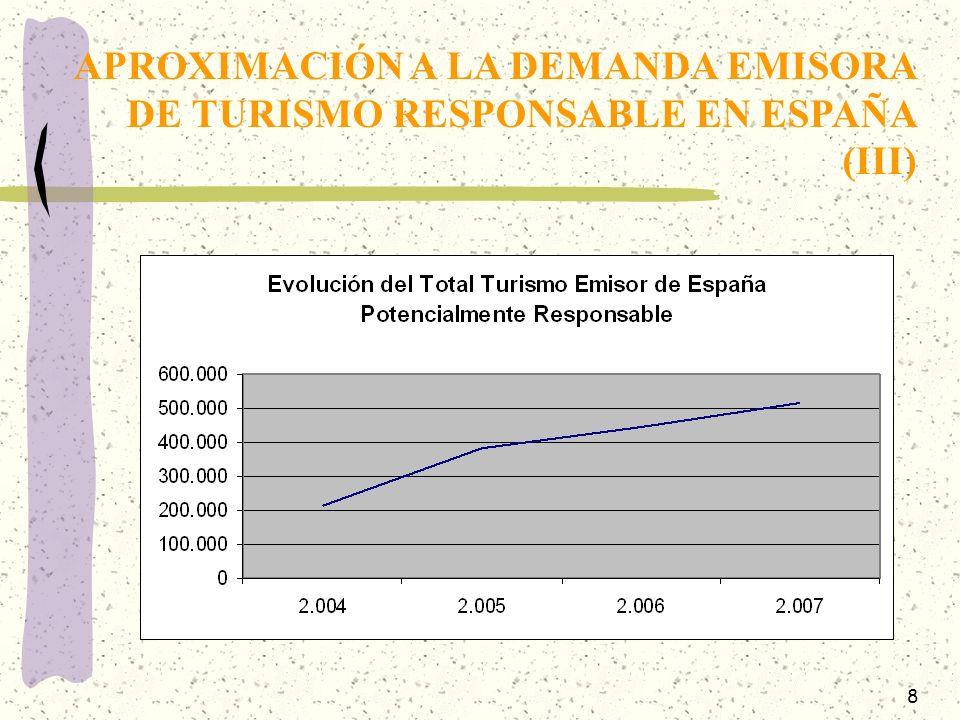 APROXIMACIÓN A LA DEMANDA EMISORA DE TURISMO RESPONSABLE EN ESPAÑA (III)