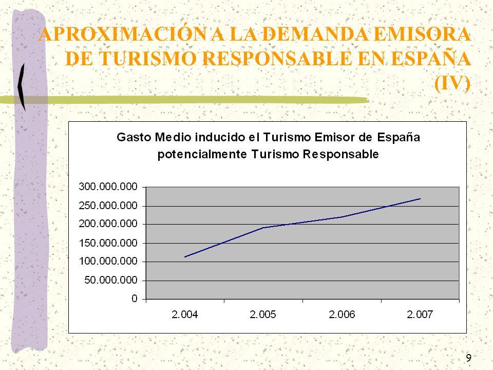 APROXIMACIÓN A LA DEMANDA EMISORA DE TURISMO RESPONSABLE EN ESPAÑA (IV)