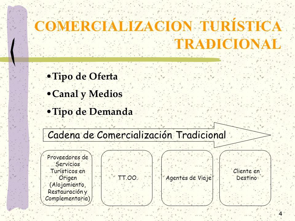 COMERCIALIZACION TURÍSTICA TRADICIONAL