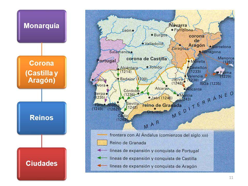Monarquía Corona (Castilla y Aragón) Reinos Ciudades