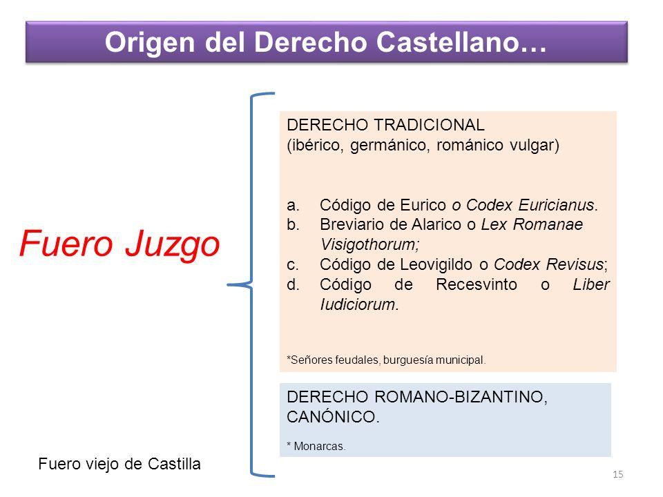Origen del Derecho Castellano…