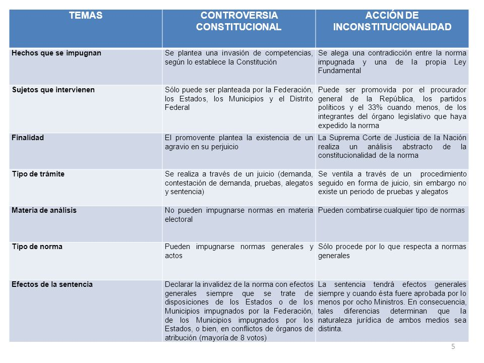 CONTROVERSIA CONSTITUCIONAL ACCIÓN DE INCONSTITUCIONALIDAD