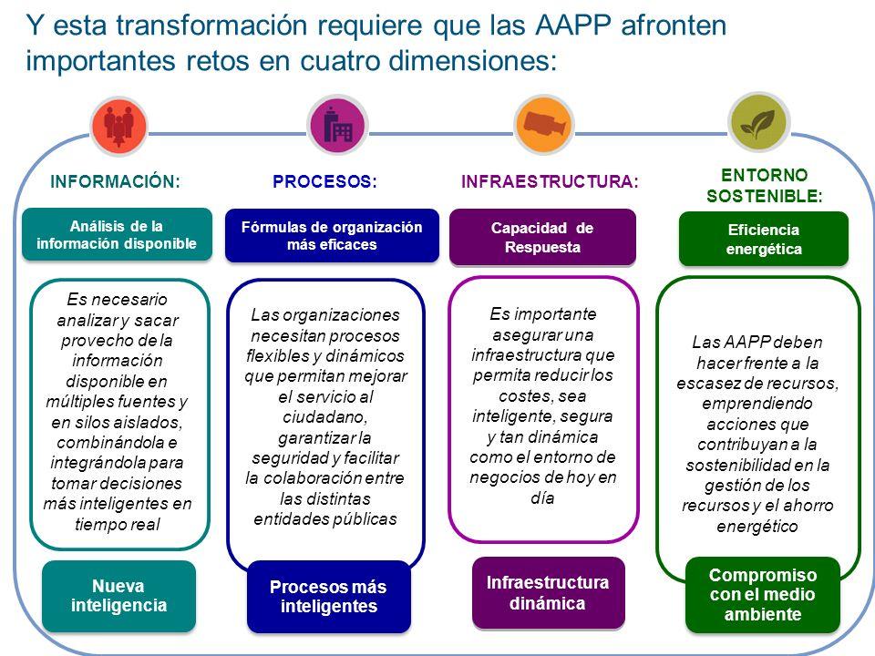 Y esta transformación requiere que las AAPP afronten importantes retos en cuatro dimensiones: