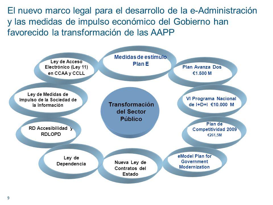 El nuevo marco legal para el desarrollo de la e-Administración y las medidas de impulso económico del Gobierno han favorecido la transformación de las AAPP