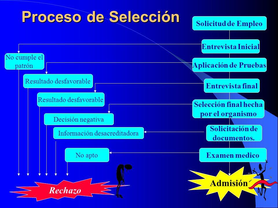Proceso de Selección Admisión Rechazo Solicitud de Empleo