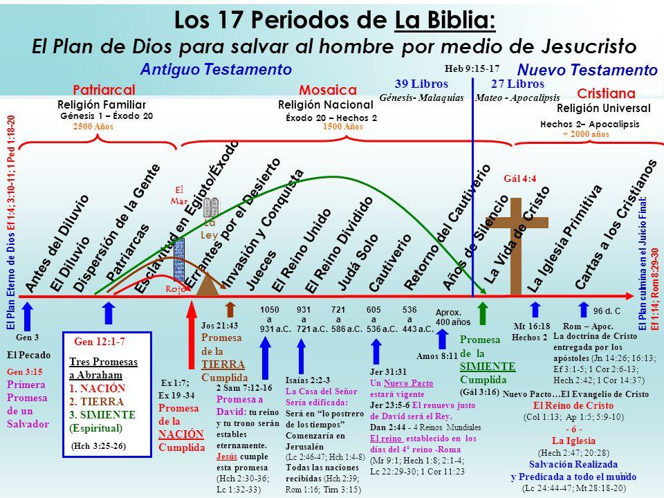 Los 17 Periodos de La Biblia: El Plan de Dios para salvar al hombre por medio de Jesucristo