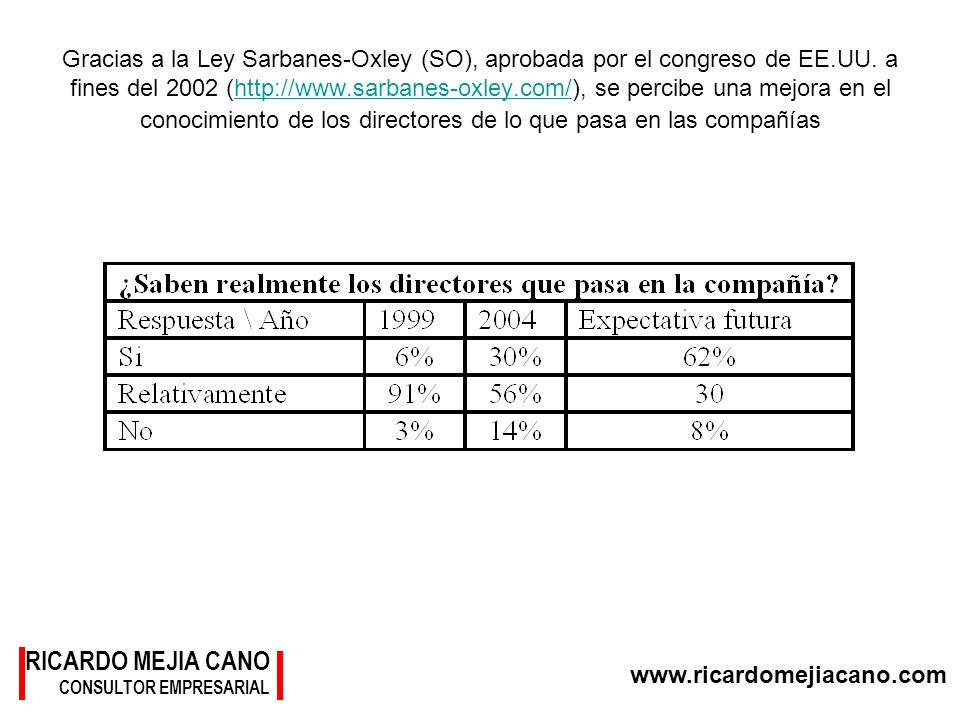 Gracias a la Ley Sarbanes-Oxley (SO), aprobada por el congreso de EE
