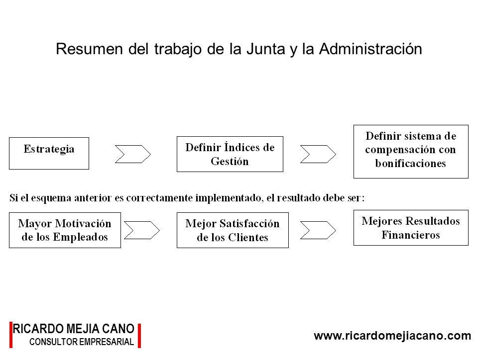 Resumen del trabajo de la Junta y la Administración