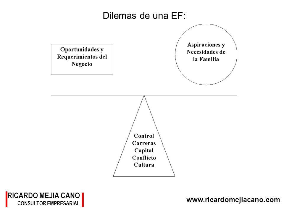 Dilemas de una EF: