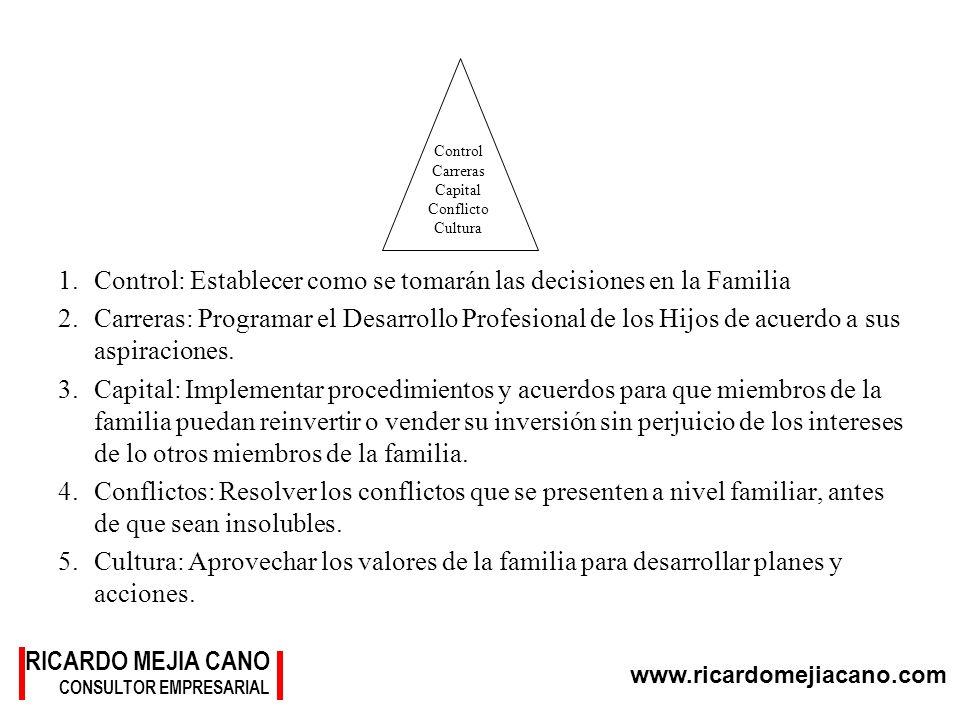 Control: Establecer como se tomarán las decisiones en la Familia