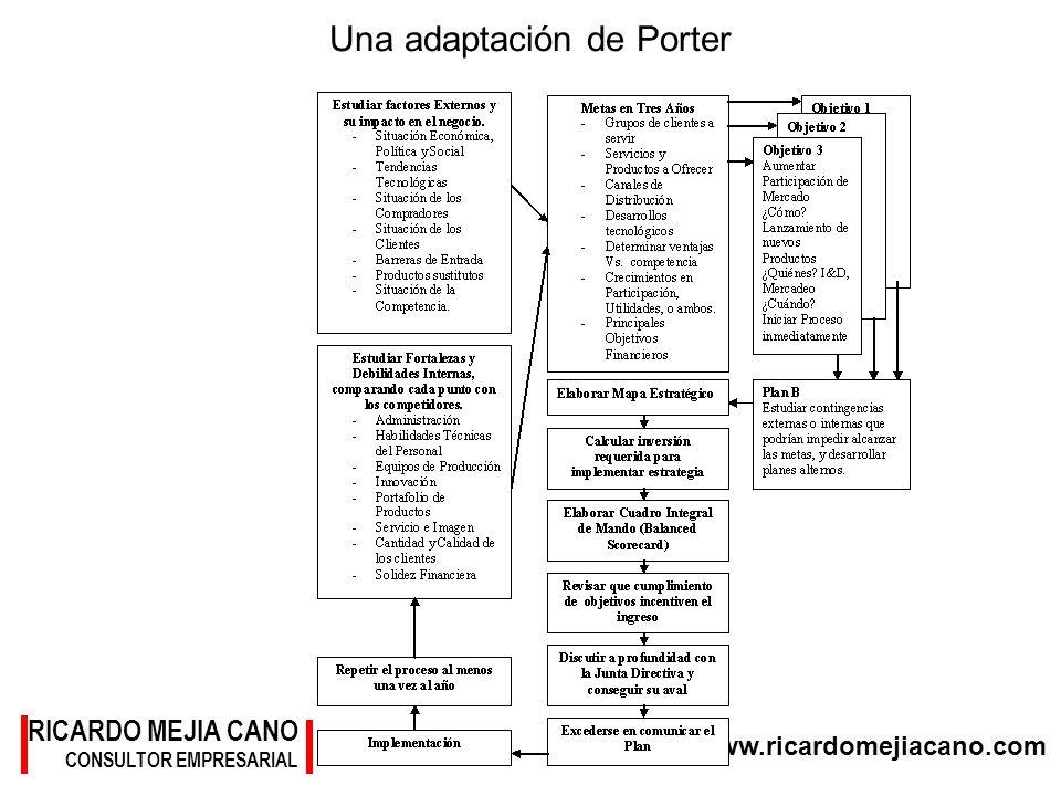 Una adaptación de Porter