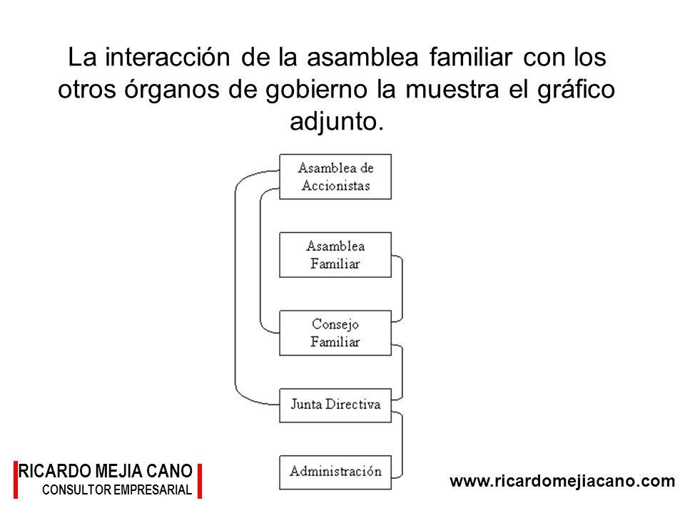 La interacción de la asamblea familiar con los otros órganos de gobierno la muestra el gráfico adjunto.