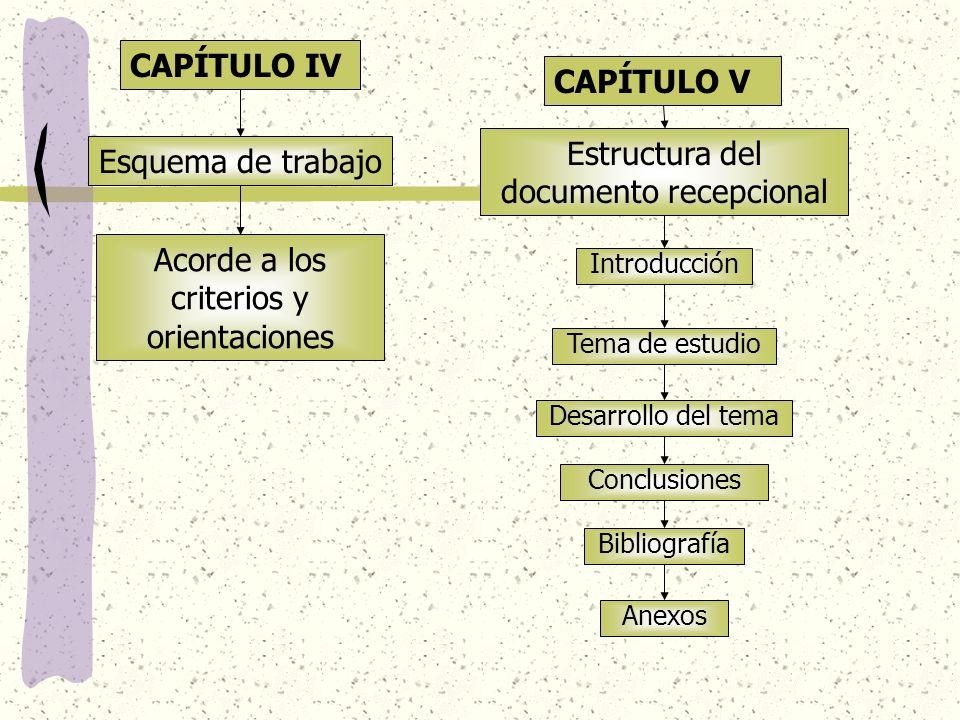 Estructura del documento recepcional Esquema de trabajo