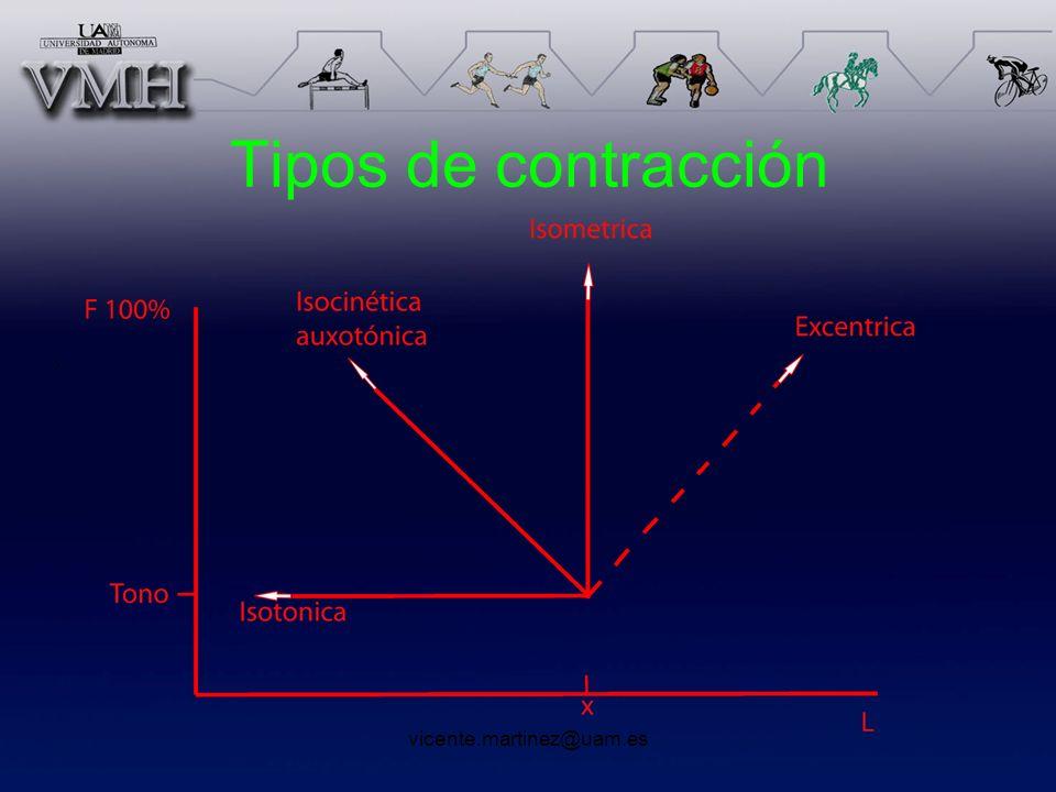 Tipos de contracción vicente.martinez@uam.es