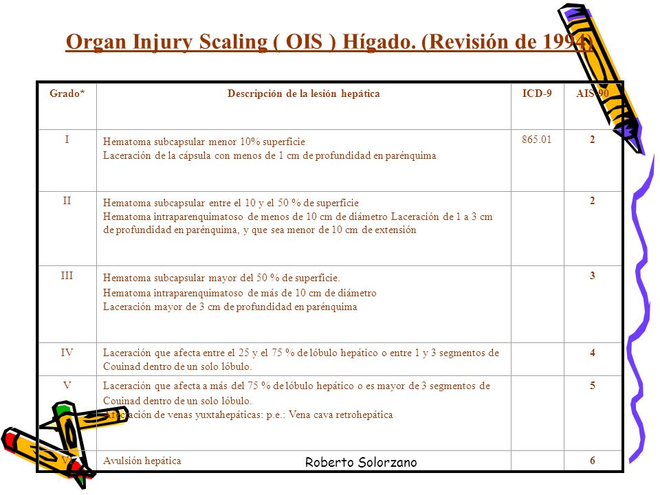 Organ Injury Scaling ( OIS ) Hígado. (Revisión de 1994)