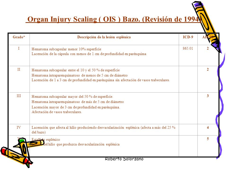 Organ Injury Scaling ( OIS ) Bazo. (Revisión de 1994)