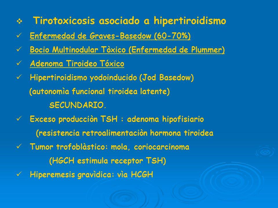Tirotoxicosis asociado a hipertiroidismo
