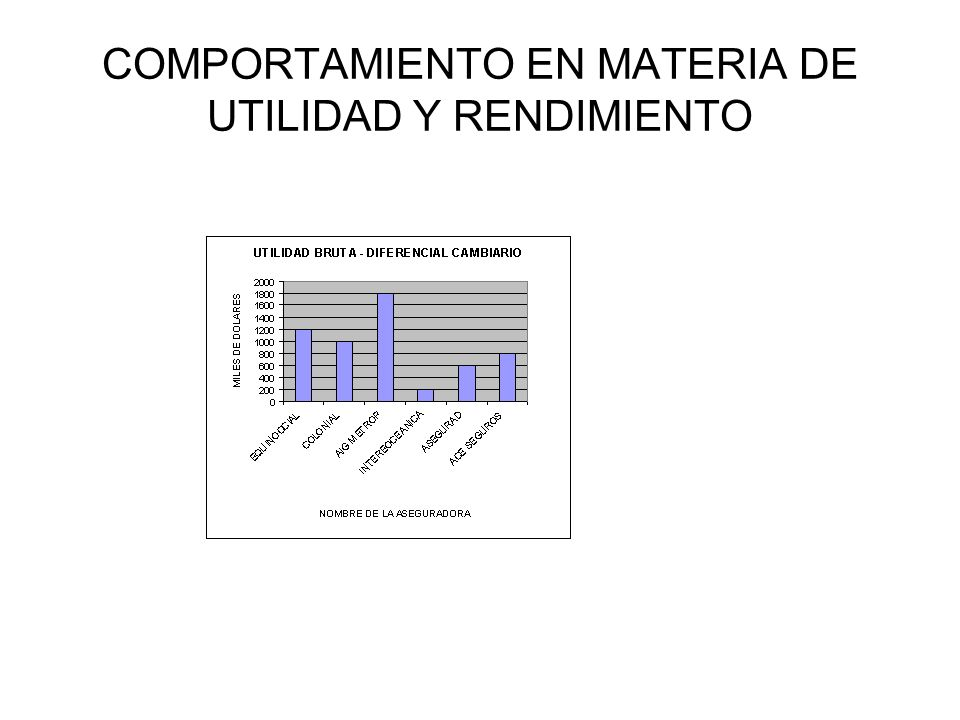 COMPORTAMIENTO EN MATERIA DE UTILIDAD Y RENDIMIENTO