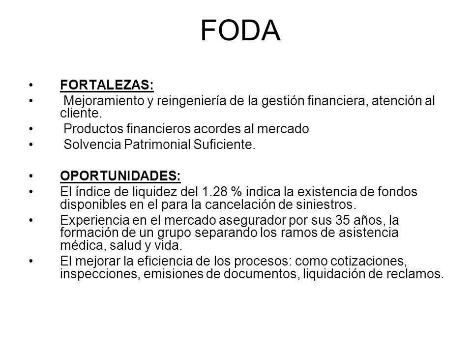 FODA FORTALEZAS: Mejoramiento y reingeniería de la gestión financiera, atención al cliente. Productos financieros acordes al mercado.
