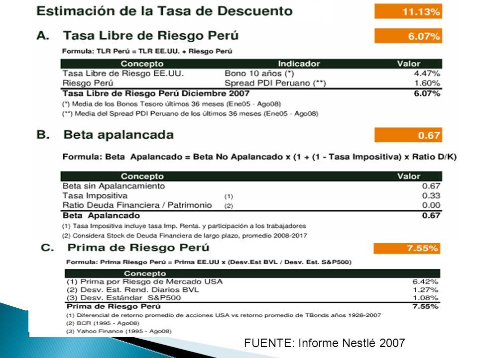 FUENTE: Informe Nestlé 2007