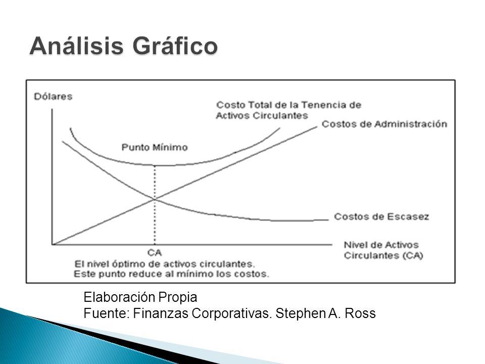 Análisis Gráfico Elaboración Propia Fuente: Finanzas Corporativas.