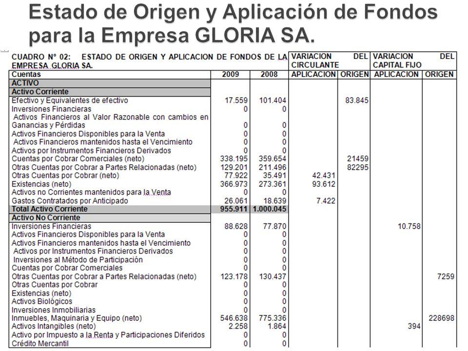 Estado de Origen y Aplicación de Fondos para la Empresa GLORIA SA.