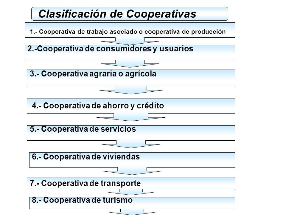 Clasificación de Cooperativas