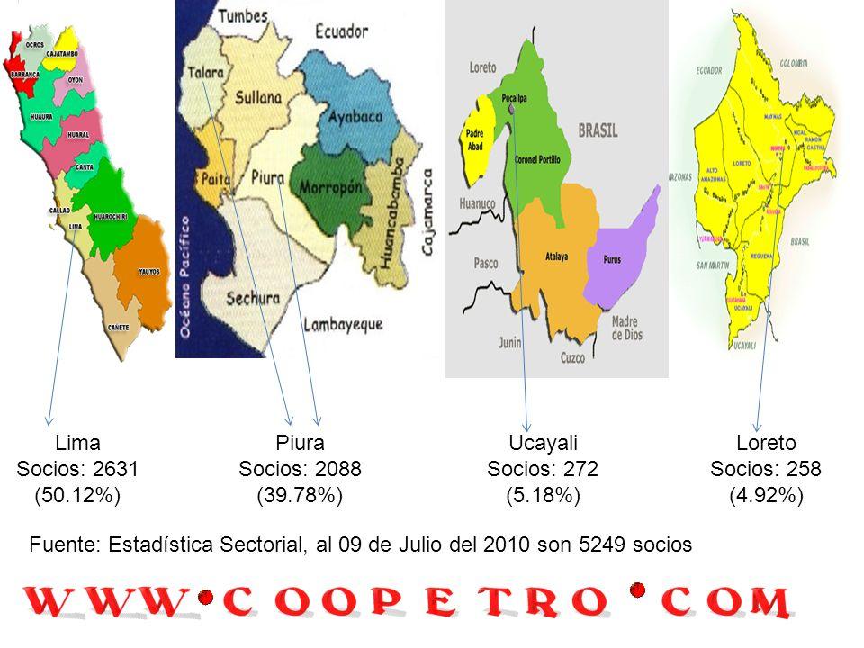 Lima Socios: 2631 (50.12%) Piura. Socios: 2088. (39.78%) Ucayali. Socios: 272. (5.18%) Loreto.