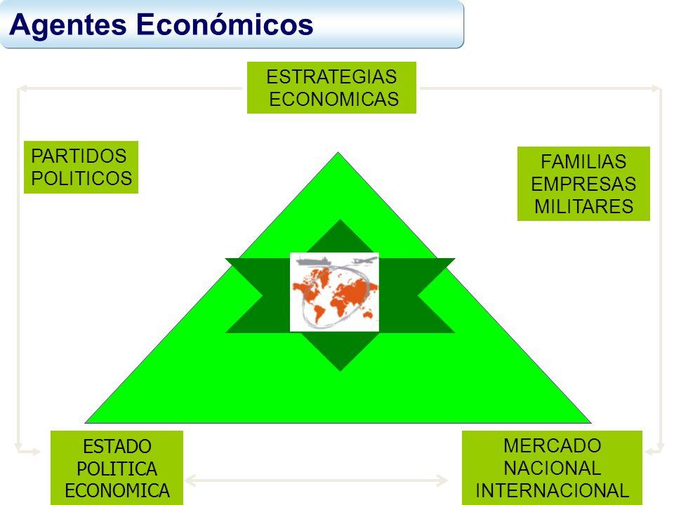Agentes Económicos ESTRATEGIAS ECONOMICAS PARTIDOS POLITICOS FAMILIAS