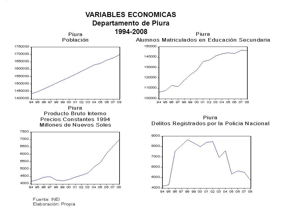 VARIABLES ECONOMICAS Departamento de Piura 1994-2008