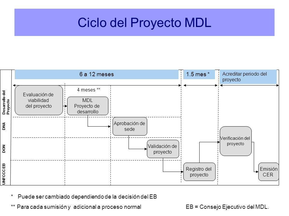 Ciclo del Proyecto MDL 6 a 12 meses 1.5 mes *