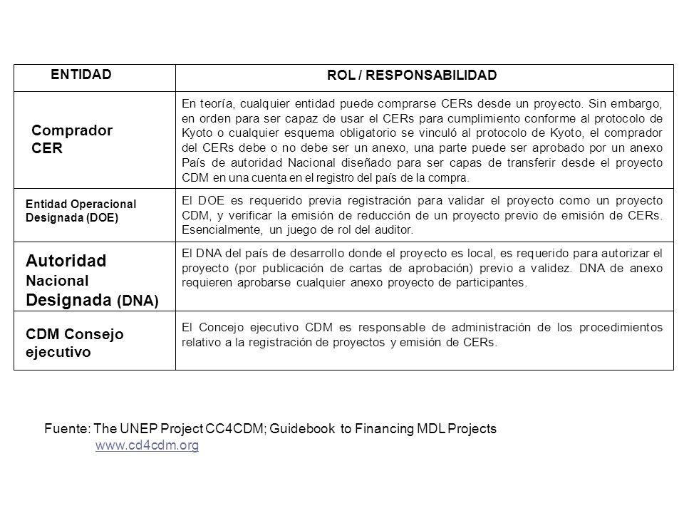 Autoridad Nacional Designada (DNA) Comprador CER CDM Consejo ejecutivo