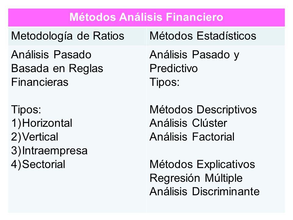 Métodos Análisis Financiero