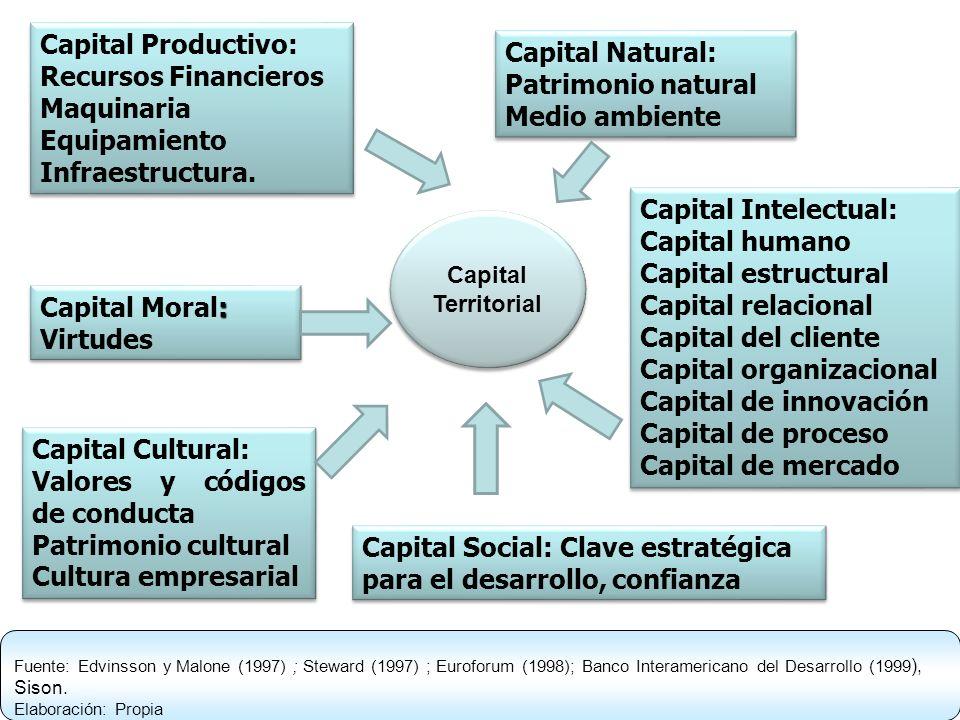 Capital organizacional Capital de innovación Capital de proceso