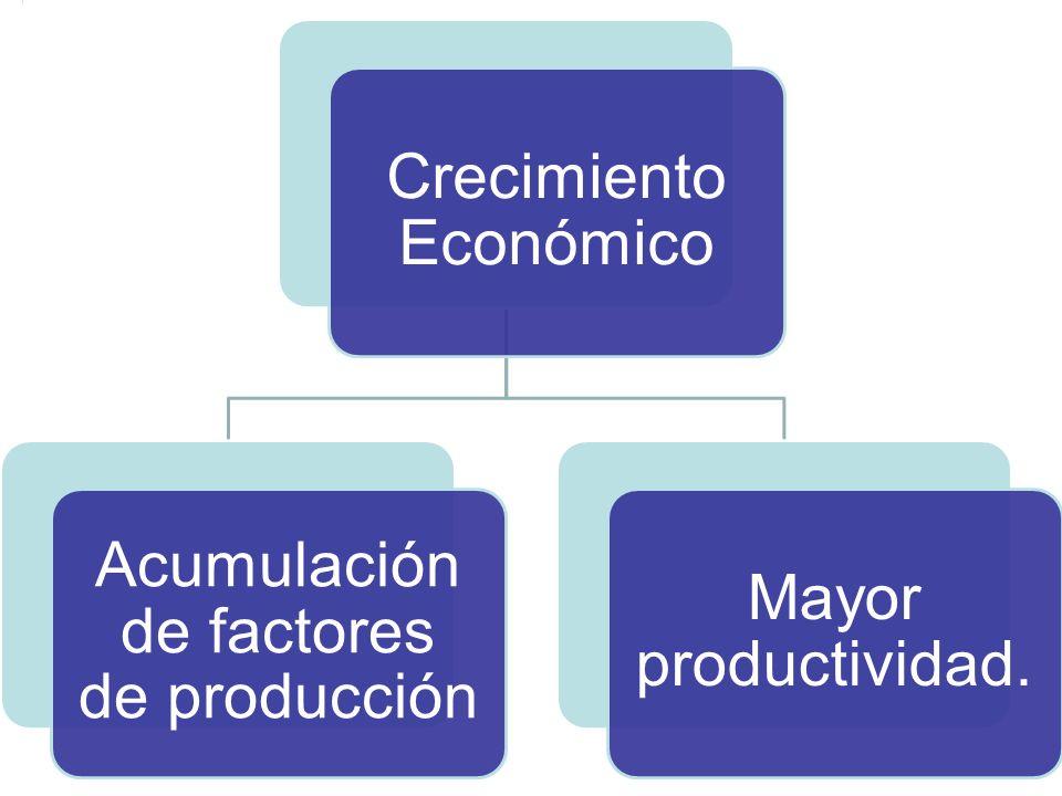 Crecimiento Económico Acumulación de factores de producción