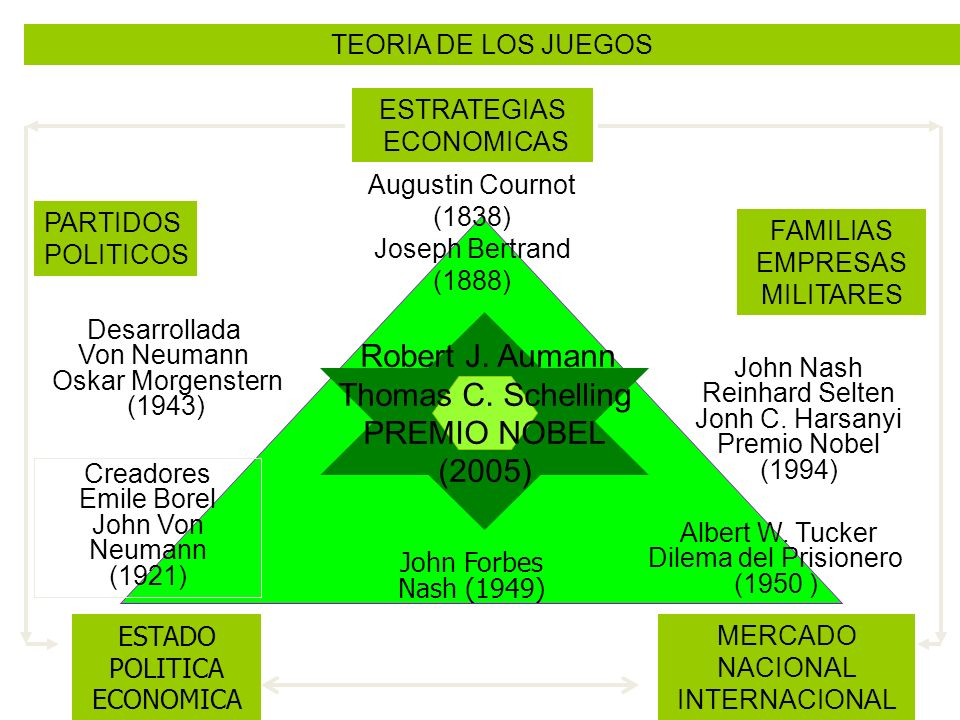 Thomas C. Schelling PREMIO NOBEL (2005) TEORIA DE LOS JUEGOS