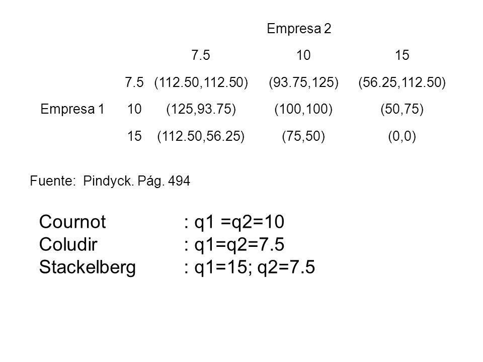 Cournot : q1 =q2=10 Coludir : q1=q2=7.5 Stackelberg : q1=15; q2=7.5