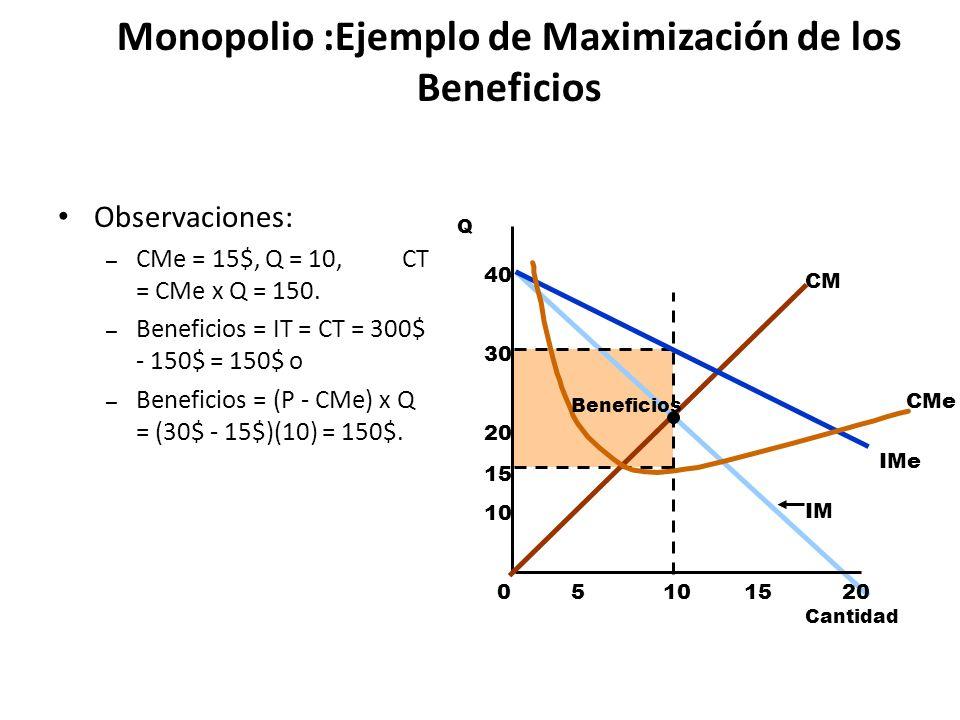 Monopolio :Ejemplo de Maximización de los Beneficios