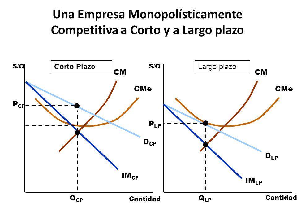 Una Empresa Monopolísticamente Competitiva a Corto y a Largo plazo