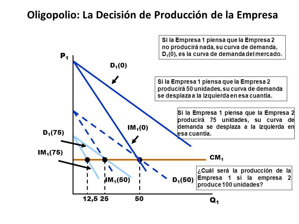 Oligopolio: La Decisión de Producción de la Empresa