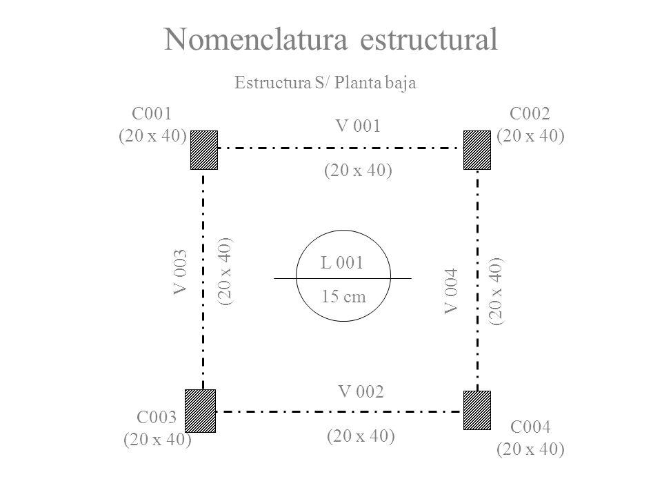 Nomenclatura estructural