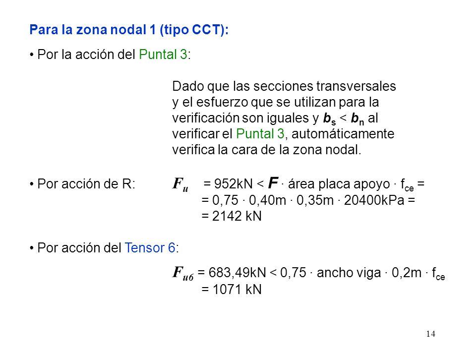 Para la zona nodal 1 (tipo CCT):