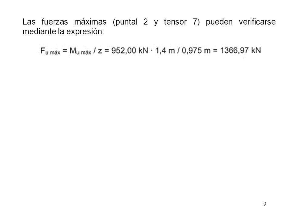 Las fuerzas máximas (puntal 2 y tensor 7) pueden verificarse mediante la expresión: