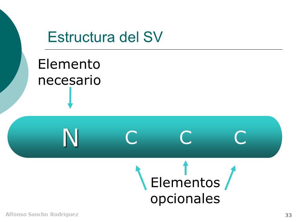 Estructura del SV Elemento necesario N C C C Elementos opcionales
