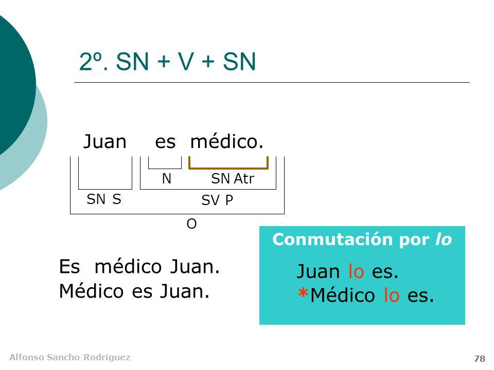 2º. SN + V + SN Juan es médico. Es médico Juan. Juan lo es.