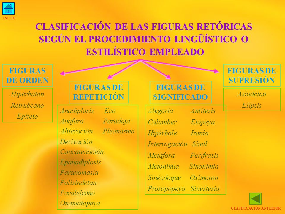 CLASIFICACIÓN DE LAS FIGURAS RETÓRICAS